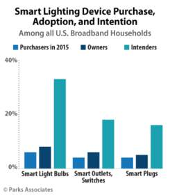Parks Associates: Smart Lighting Device Purchase, Adoption, and Intention