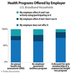 Parks Associates: Health Programs Offered by Employer