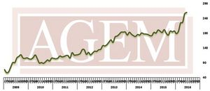 Association of Gaming Equipment Manufacturers (AGEM) Releases July 2016 Index