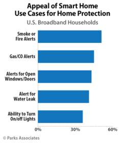 Parks Associates: Appeal of Smart Home Use Cases for Home Protection
