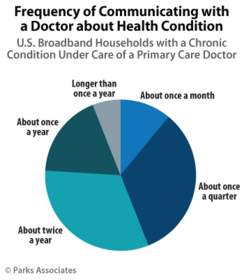 Parks Associates: Frequency of Communicating with a Doctor about Health Decision
