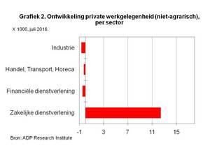 Grafiek 2. Ontwikkeling private werkgelegenheid (niet-agrarisch), per sector