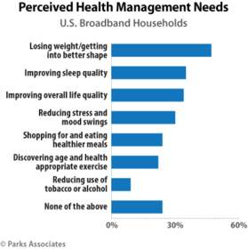 Parks Associates: Perceived Health Management Needs