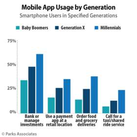 Parks Associates: Mobile App Usage by Generation