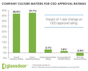 Glassdoor Economic Research, What Makes a Great CEO?