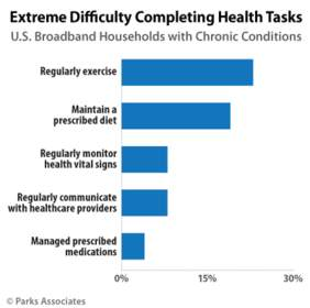 Parks Associates: Extreme Difficulty Completing Health Tasks