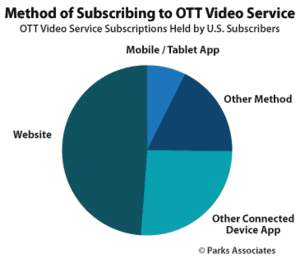 Parks Associates: Method of Subscribing to OTT Video Service