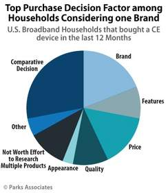 Parks Associates: Top Purchase Decision Factor among Households Considering One Brand