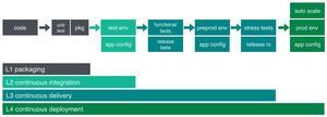 Figure: Continuous deployment maturity model
