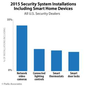 Parks Associates: 2015 Security System Installations Including Smart Home Devices