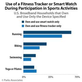 Parks Associates: Use of a Fitness Tracker or Smart Watch During Participation in Sports Activities