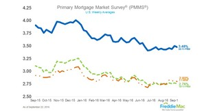 Mortgage Rates Tick Down