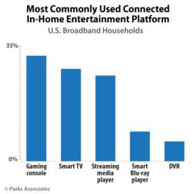 Parks Associates: Most Commonly Used Connected In-Home Entertainment Platform