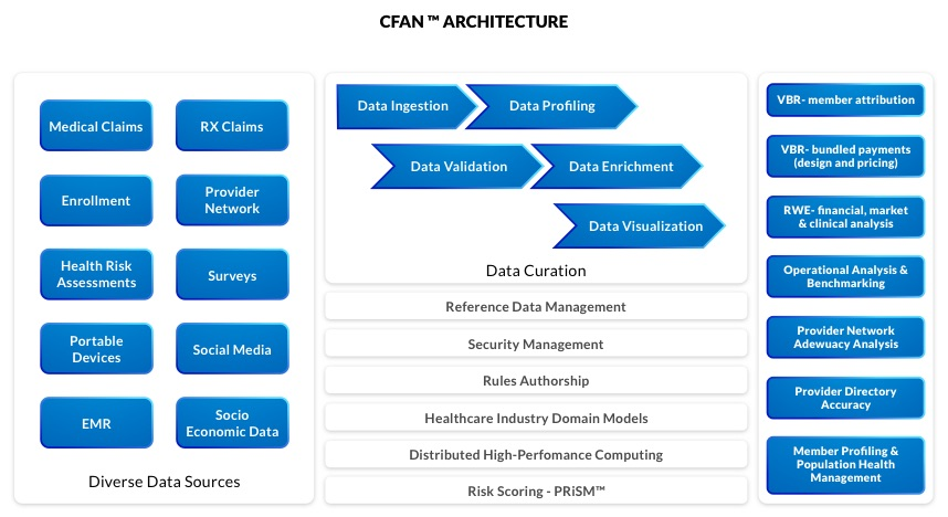 Carefacets Launches Cfan Big Data Analytics Platform For