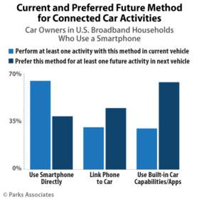 Parks Associates: Current and Preferred Future Method for Connected Car Activities