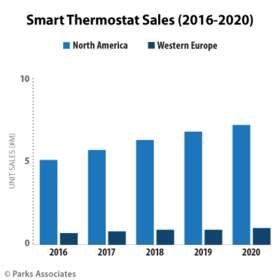 Parks Associates: Smart Thermostat Sales (2016-2020)
