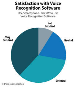 Parks Associates: Satisfaction with Voice Recognition Software