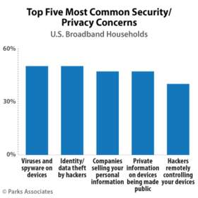 Parks Associates: Privacy and Data Security Concerns Expand among IoT Consumers