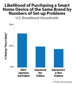 Parks Associates: Likelihood of Purchasing a Smart Home Device of the Same Brand by Numbers of Set-U