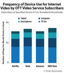 Parks Associates: Frequency of Device Use for Internet Video by OTT Video Service Subscribers