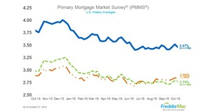 Rates on 30-year fixed-rate mortgages moved closer to historic lows this week, reports Freddie Mac.