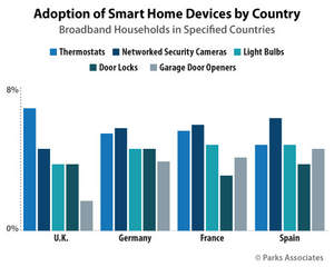 Parks Association: Adoption of Smart Home Devices by Country