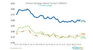 Mortgage Rates Head Up
