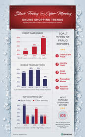 iovation Infographic on Online Holiday Shopping Trends