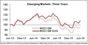 Chart: Cumulative Wealth of the MSCI Emerging Markets Index and the ESG Version As of June 30, 2016 -- USD Terms