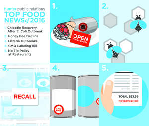 Hunter Public Relations 2016 Food News Study
