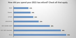 Liberty Tax poll, Nov. 2016.  The data for this survey was collected using SurveyMonkey Audience and respondent recruitment information is available here: www.surveymonkey.com/mp/audience. SurveyMonkey is not associated with, nor does it endorse or sponsor the content included in this poll.