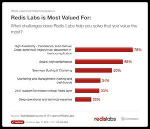 Customers see substantially reduced downtime, significantly improved performance, faster time to market and tremendous cost savings with Redis Labs.