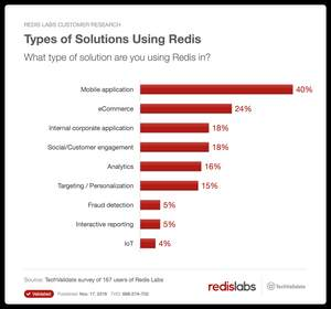 Redis usage extends to a variety of solutions including mobile, e-commerce, corporate, social, analytics, personalization, fraud detection, IoT and interactive reporting applications.