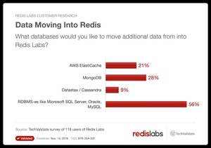 Redis usage is growing as application usage and dataset sizes are growing, but data is also being moved from other databases such as RDBMS-es, MongoDB, Cassandra into Redis.
