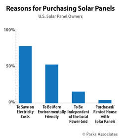 Parks Associates: Reasons for Purchasing Solar Panels