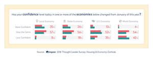 Infographic Imprev housing and economy study