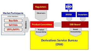 Proposed Structure of the Derivatives Service Bureau (Source: ANNA)