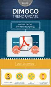 Dimoco Infographic on global digital content revenues