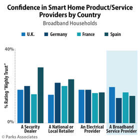 Parks Associates: Confidence in Smart Home Product/Service Providers by Country