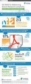 """Infographic for the report: """"Using SD-WAN to Simplify & Secure the Network"""""""