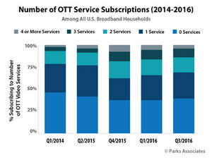 Parks Associates: Number of OTT Service Subscriptions (2014-2016)