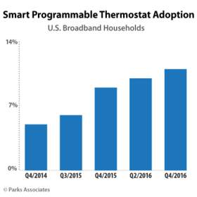 Parks Associates: Smart Programmable Thermostat Adoption