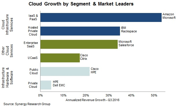 2016 Review Shows $148 billion Cloud Market Growing at 25% Annually