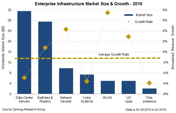 Enterprise Spending Nudged Downwards in 2016; Cisco Maintains a Big Lead