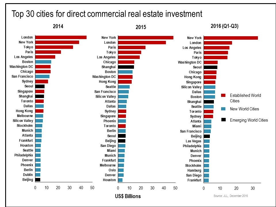 Best real estate investment options in india 2017