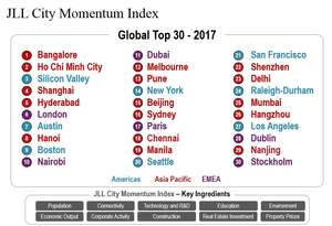 JLL City Momentum Index
