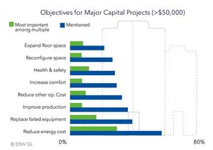 Objectives for Major Capital Projects