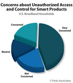 Parks Associates: Concerns about Unauthorized Access and Control for Smart Products