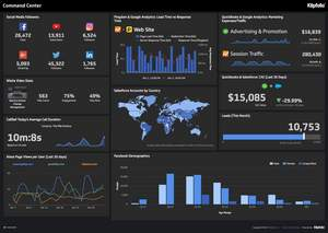 An example of a Klipfolio cloud-based dashboard social media command center