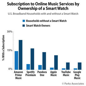 Parks Associates: Subscription to Online Music Services by Ownership of a Smart Watch